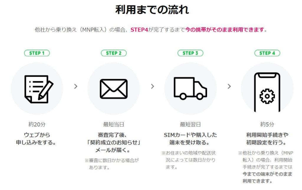Lineモバイル契約のフローチャート